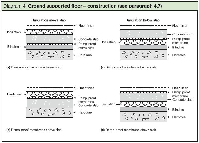 Diagram 4 Ground supported floor – construction (see paragraph 4.7)