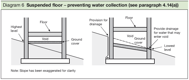 Diagram 6 Suspended floor – preventing water collection (see paragraph 4.14(a))