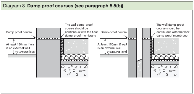 Diagram 8 Damp proof courses (see paragraph 5.5(b))