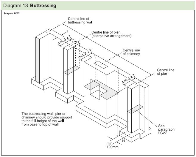 Diagram 13 Buttressing