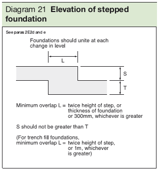Diagram 21 Elevation of stepped foundation