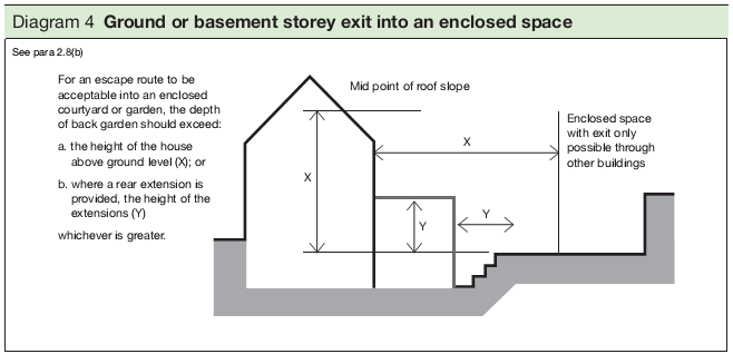 Diagram 4 Ground or basement storey exit into an enclosed space