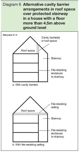 Diagram 6 Alternative cavity barrier arrangements in roof space over protected stairway in a house with a floor more than 4.5m above ground level