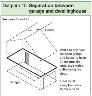 Diagram 10 Separation between garage and dwellinghouse