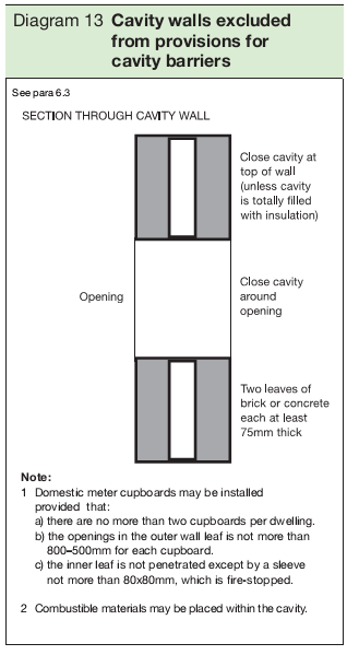 Diagram 13 Cavity walls excluded from provisions for cavity barriers