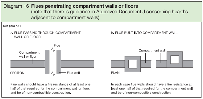 Diagram 16 Flues penetrating compartment walls or floors (note that there is guidance in Approved Document J concerning hearths adjacent to compartment walls)
