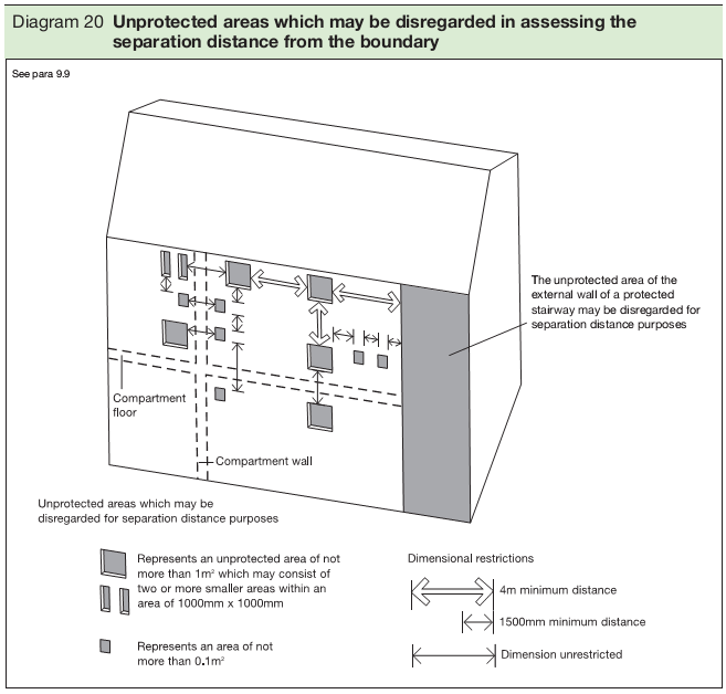 Diagram 20 Unprotected areas which may be disregarded in assessing the separation distance from the boundary