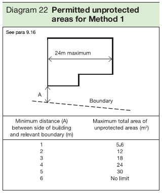 Diagram 22 Permitted unprotected areas for Method 1
