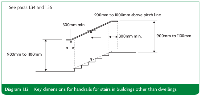 Diagram 1.12 Key dimensions for handrails for stairs in buildings other than dwellings