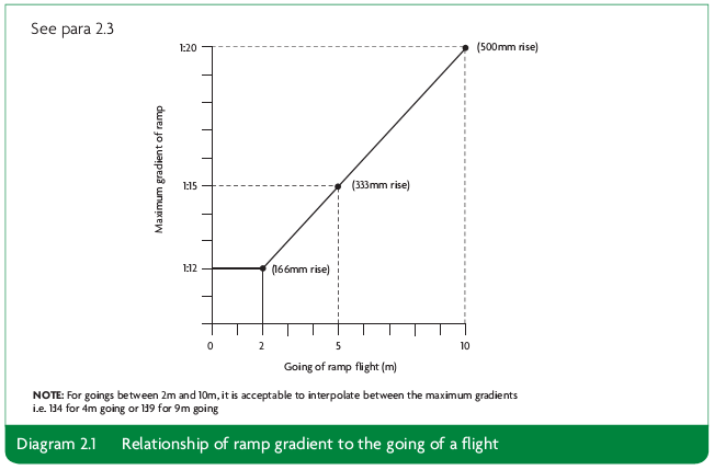 Diagram 2.1 Relationship of ramp gradient to the going of a flight