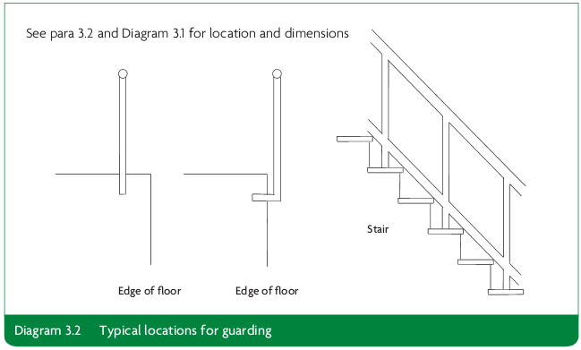 Diagram 3.2 Typical locations for guarding
