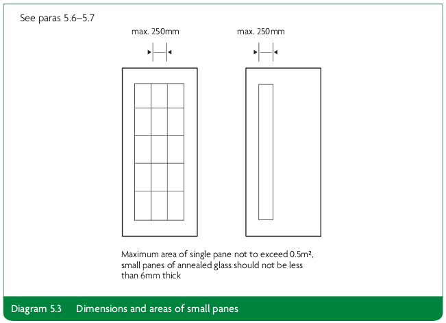 Diagram 5.3 Dimensions and areas of small panes