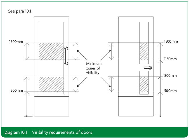 Diagram 10.1 Visibility requirements of doors