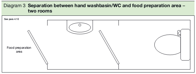 Diagram 3 Separation between hand washbasin/WC and food preparation area – two rooms