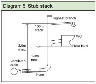 Diagram 5 Stub stack