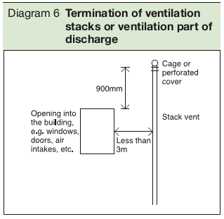 Diagram 6 Termination of ventilation stacks or ventilation part of discharge