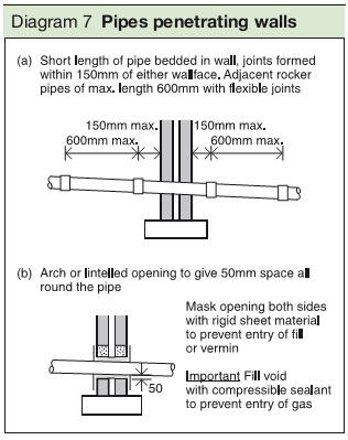 Diagram 7 Pipes penetrating walls