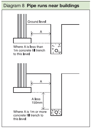Diagram 8 Pipe runs near buildings