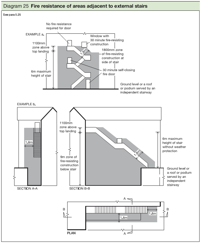 Fire Escape Stairs Building Regulations Dimensions Width
