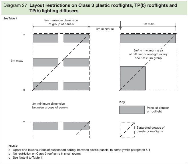 Diagram 27 Layout restrictions on Class 3 plastic rooflights, TP(b) rooflights and TP(b) lighting diffusers