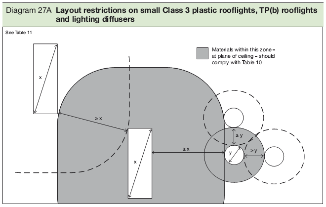 Diagram 27A Layout restrictions on small Class 3 plastic rooflights, TP(b) rooflights and lighting diffusers
