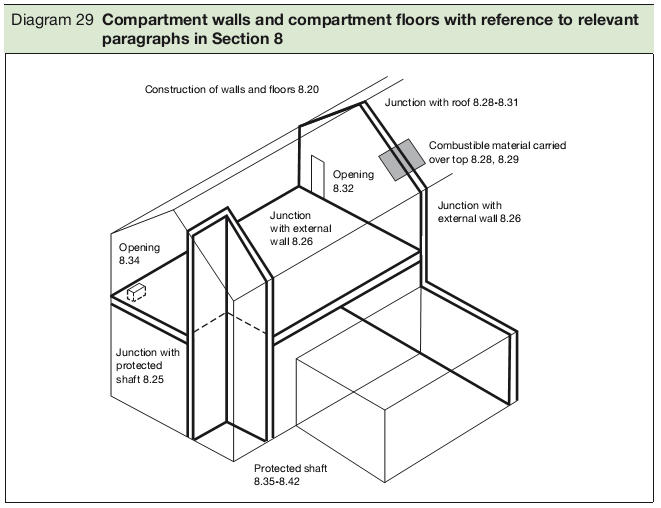 Diagram 29 Compartment walls and compartment floors with reference to relevant paragraphs in Section 8