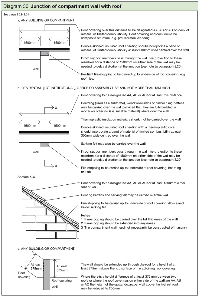 Diagram 30 Junction of compartment wall with roof