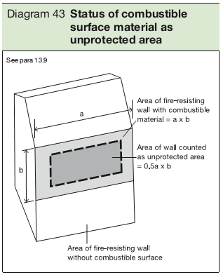 Diagram 43 Status of combustible surface material as unprotected area