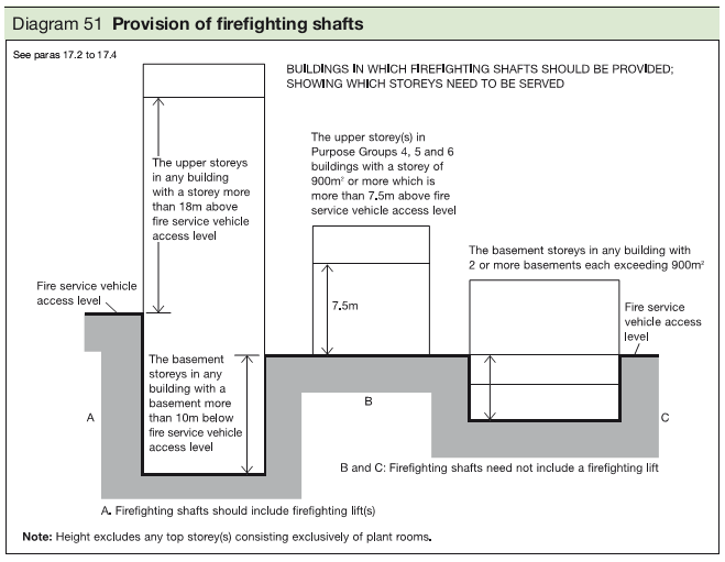 Diagram 51 Provision of firefighting shafts