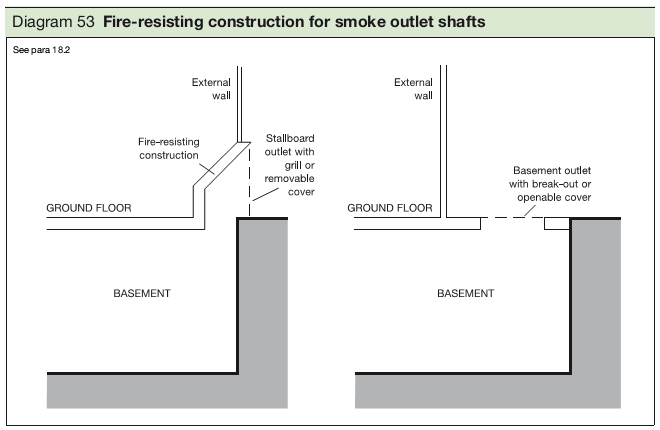 Diagram 53 Fire-resisting construction for smoke outlet shafts