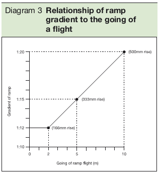 Diagram 3 Relationship of ramp gradient to the going of a flight