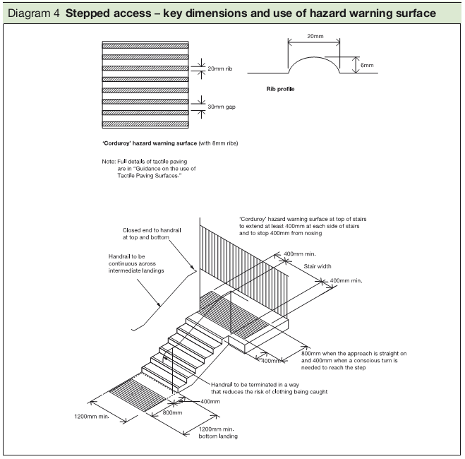 Diagram 4 Stepped access – key dimensions and use of hazard warning surface