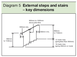 Diagram 5 External steps and stairs – key dimensions