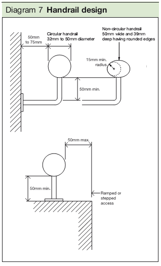 Diagram 7 Handrail design