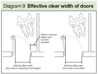 Diagram 9 Effective clear width of doors