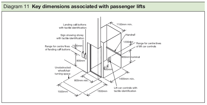 Diagram 11 Key dimensions associated with passenger lifts