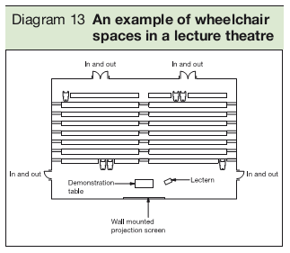 Diagram 13 An example of wheelchair spaces in a lecture theatre