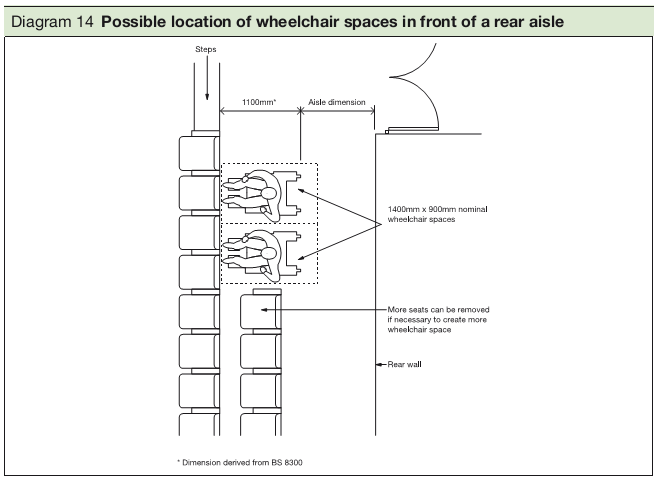 Diagram 14 Possible location of wheelchair spaces in front of a rear aisle