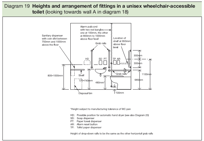 Diagram 19 Heights and arrangement of fittings in a unisex wheelchair-accessible toilet