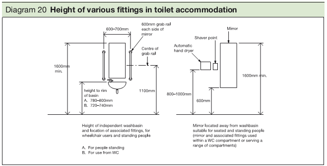 Diagram 20 Height of various fittings in toilet accommodation