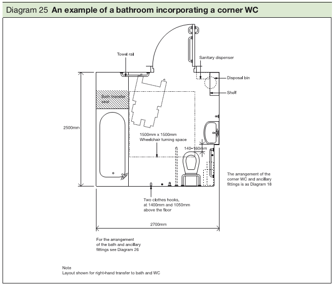 Diagram 25 An example of a bathroom incorporating a corner WC