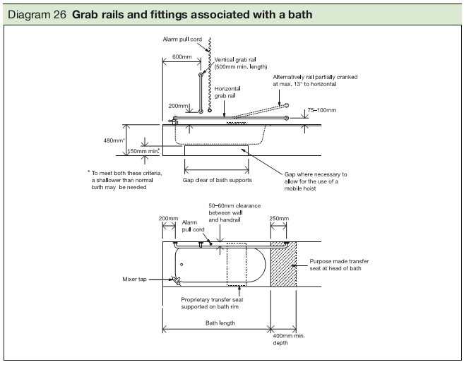 Diagram 26 Grab rails and fittings associated with a bath