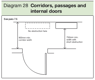 Diagram 28 Corridors, passages and internal doors