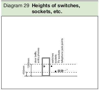 Diagram 29 Heights of switches, sockets, etc.