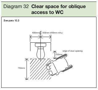 Diagram 32 Clear space for oblique access to WC