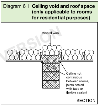 Building Regulations Rooms For Residential Purposes