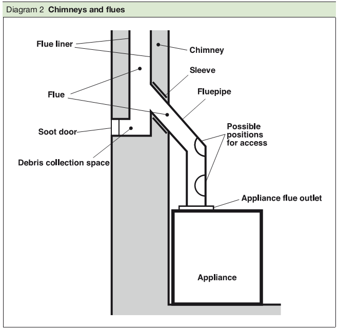Diagram 2 Chimneys and flues