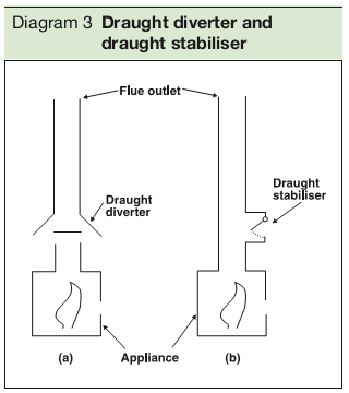 Diagram 3 Draught diverter and draught stabiliser