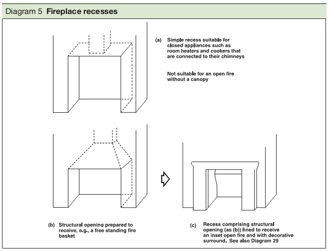 Diagram 5 Fireplace recesses