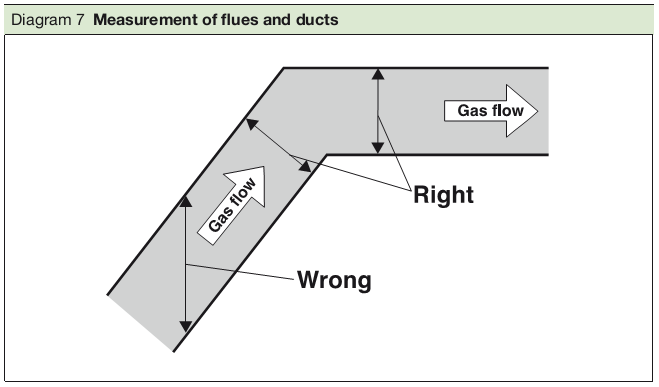Diagram 7 Measurement of flues and ducts